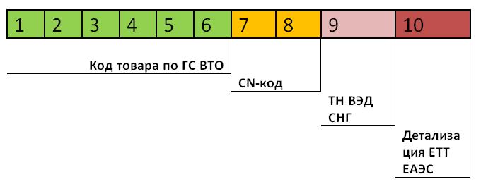 Теплообменники код тнвэд теплообменники для газового котла egis 24