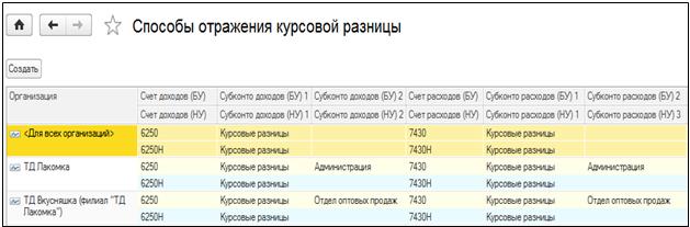 pro Доходы и вычеты по курсовой разнице в форме  Регистр сведений Способы отражения курсовой разницы в 1С