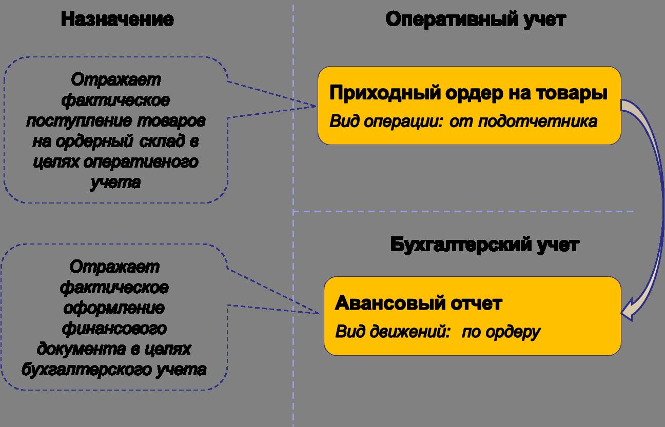 Ордерная схема для товаров